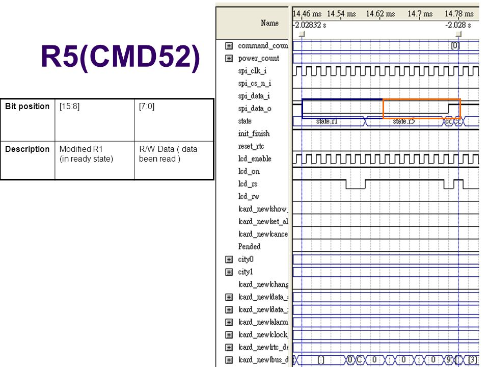 R5(CMD52) Bit position [15:8] [7:0] Description Modified R1